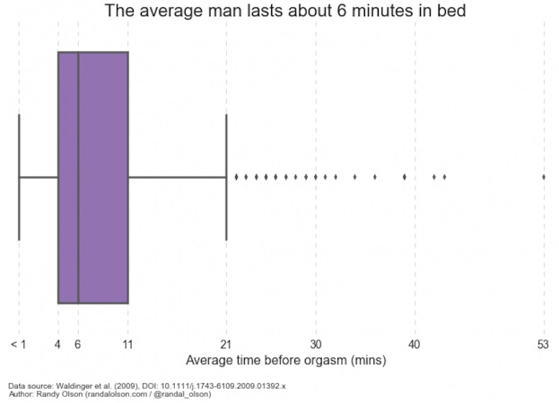 Average duration sex