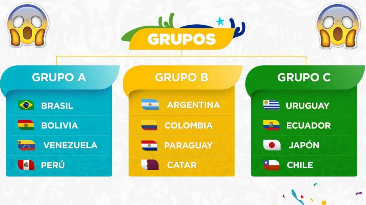 Grupos países Copa América 2019