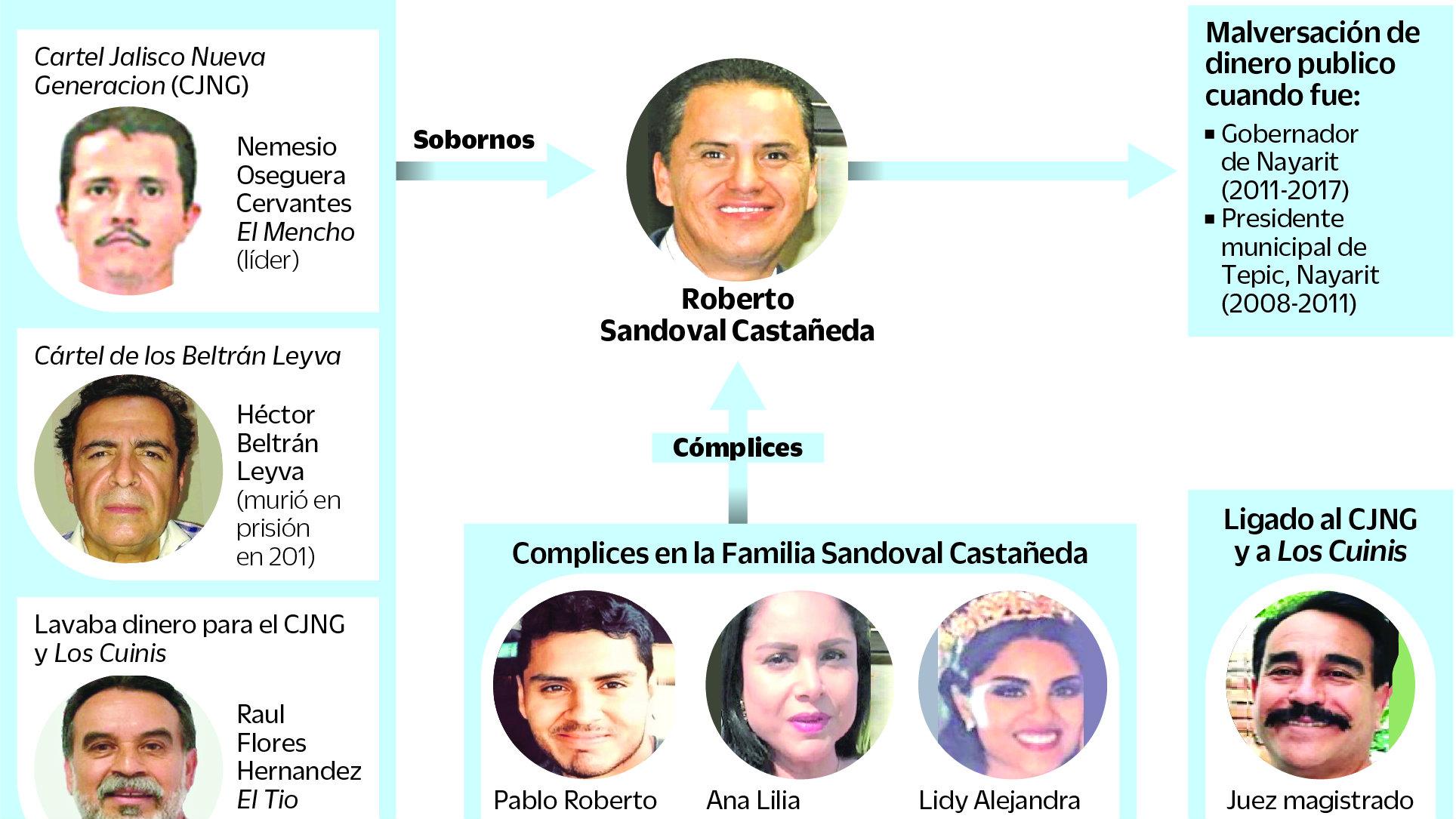 Fichan a Roberto Sandoval Castañeda exgobernador de Nayarit