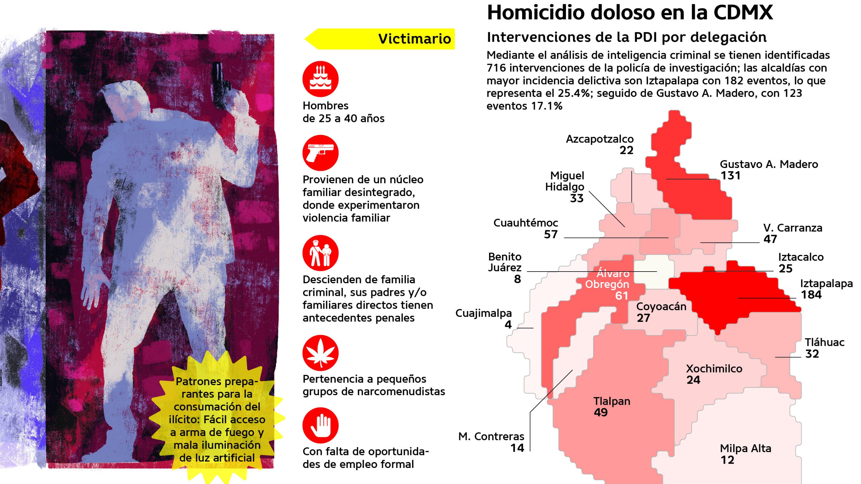 CDMX 730 homicidios dolosos