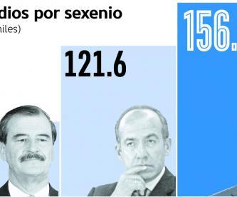 Homicidios sexenio EPN récord Felipe Calderón Vicente Fox cifras