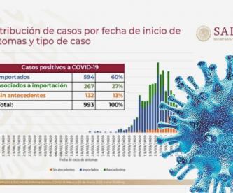 Suman 20 muertes por coronavirus en México; 993 casos confirmados y 2 mil 564 sospechosos