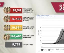 Baja drásticamente tendencia de muertes por coronavirus en México, este domingo 31 de mayo