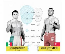 Saúl Álvarez y Avni Yildirim superan la báscula para la disputa de los cinturones supermedianos