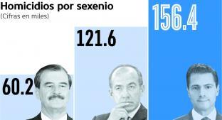 Sexenio de Enrique Peña Nieto es el más sangriento de los últimos 24 años. Noticias en tiempo real